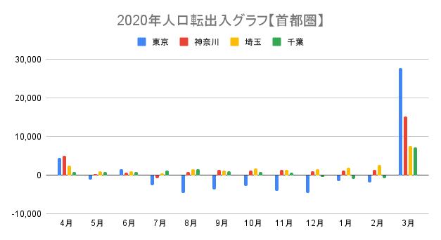品川大田不動産FP事務所(a-designs)作成首都圏の2020年の人口転出入推移表