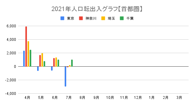 品川大田不動産FP事務所(a-designs)作成首都圏の2021年の人口転出入推移表