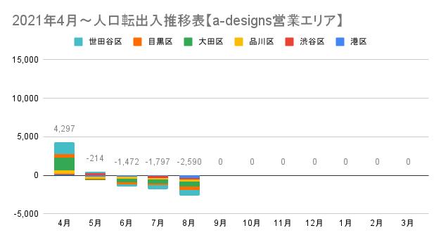 品川大田不動産FP事務所(a-designs)作成営業エリア内の2021年の人口転出入推移表